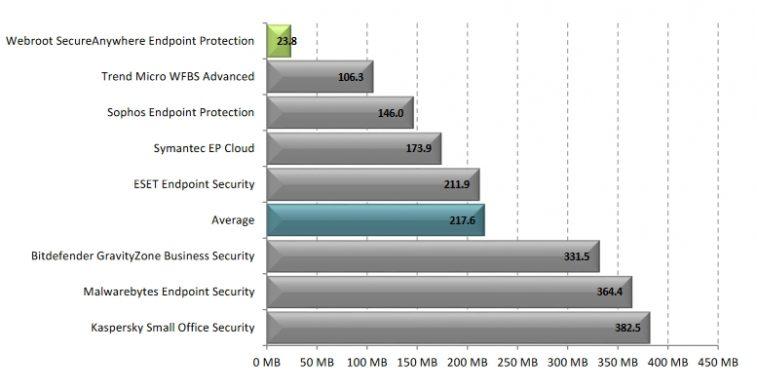 Benchmark7 - RAM pendant un scan